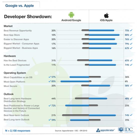 Appcelerator IDC Q4 Mobile Developer Report