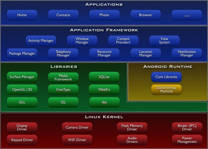 Arhitektura Android sistema