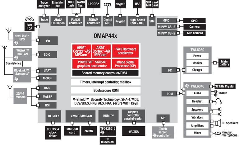 OMAP4430/OMAP4440