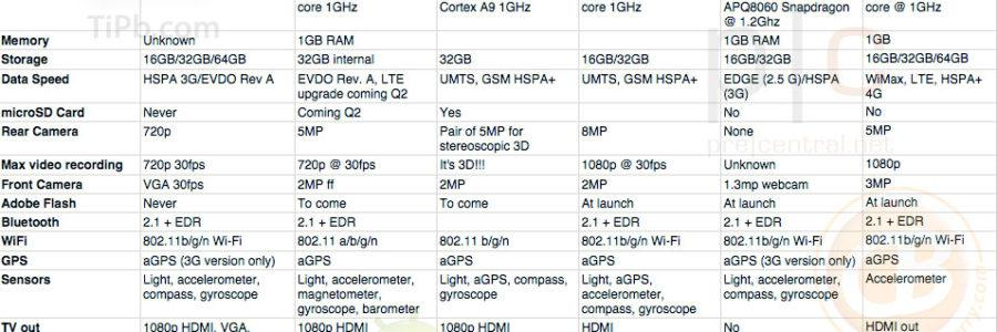 ipad 2 xoom optimus-pad galaxy-tab touchpad playbook specs