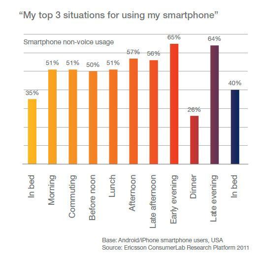 Situacije korišćenja pametnog telefona