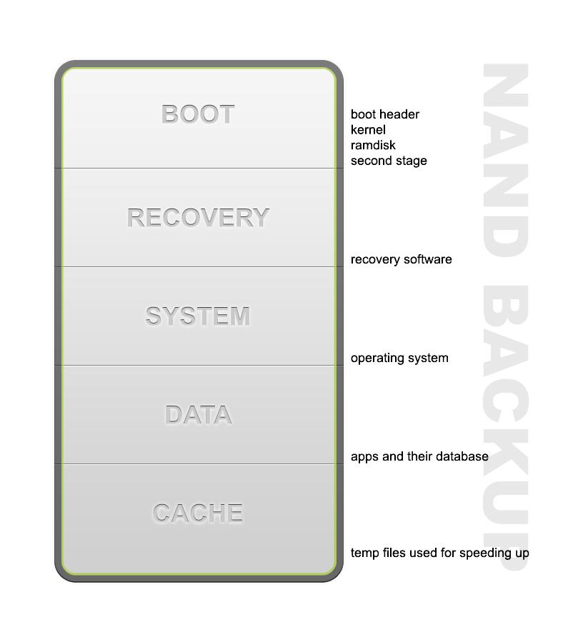 Android-NAND