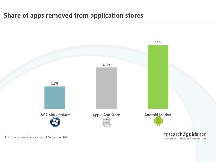 Share of apps removed from application stores