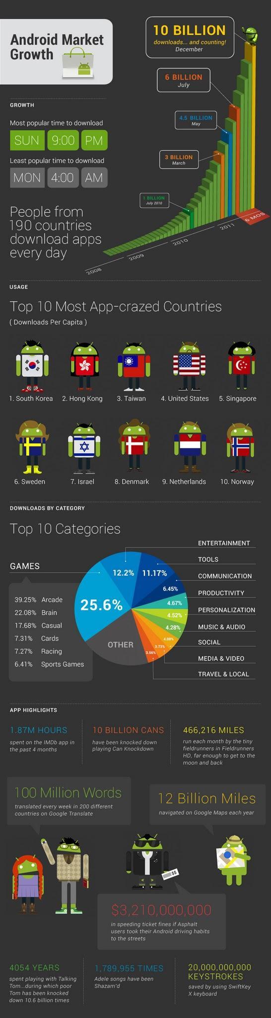 Android Market inforgrafik