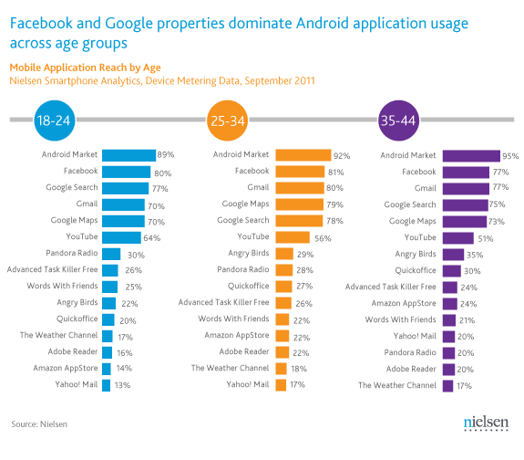 android apps by age