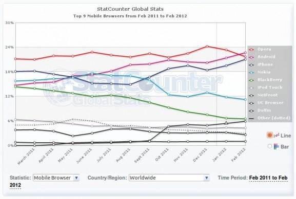 statistika mobilni browseri