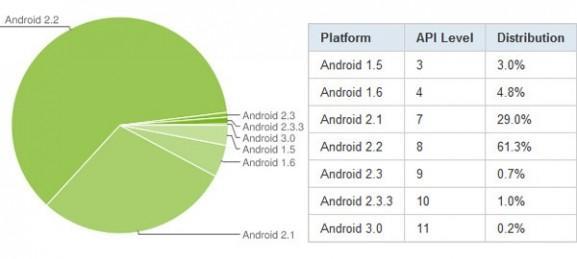statistika mart 2011