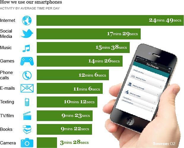 Infografik upotrebe telefona
