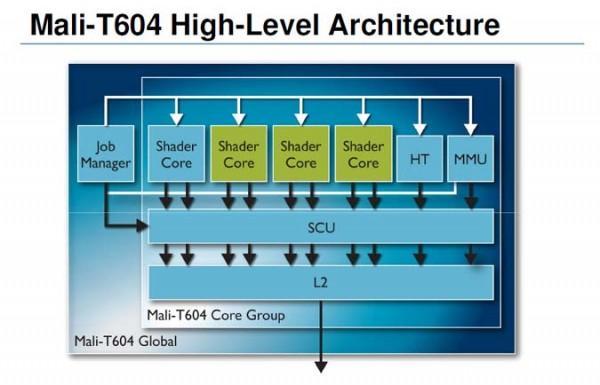 ARM_Mali-T604-Architecture_675-600x385