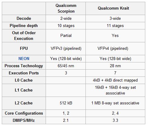 S3 vs S4 Arhitektura