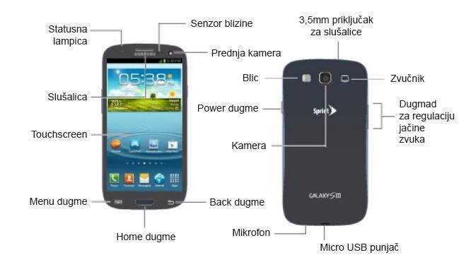 Samsung Galaxy S3 delovi
