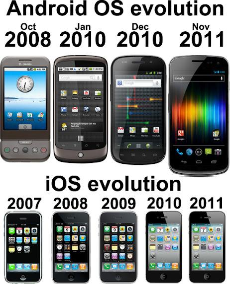 android evolution vs iphone evolution