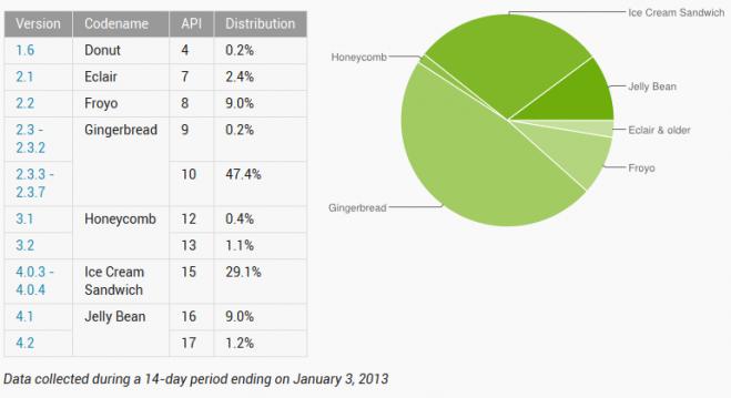 Statistika Jan 2013