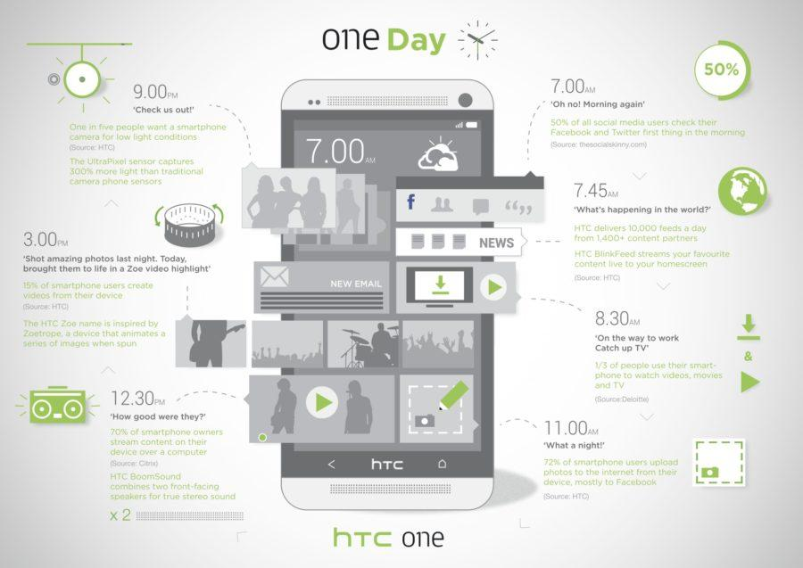 HTC One infographic