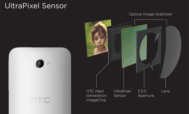 htc one ultrapixel camera