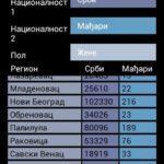 popis 2011 Srbija9