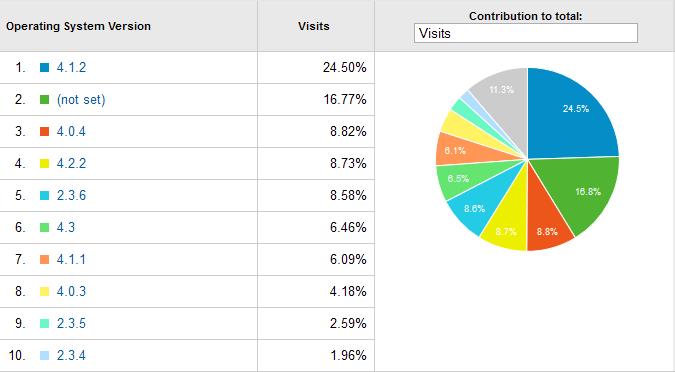 SrboDroid statistika
