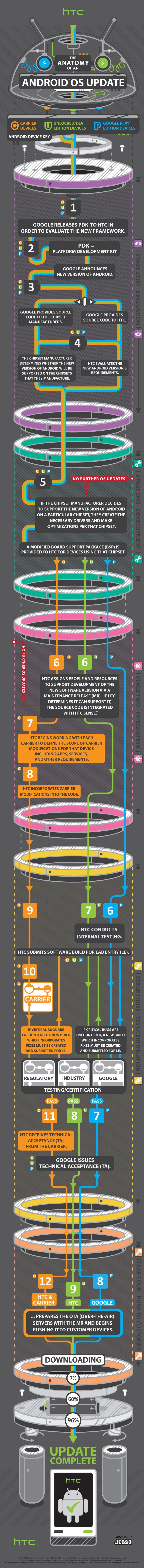 htc infographic for OTA update