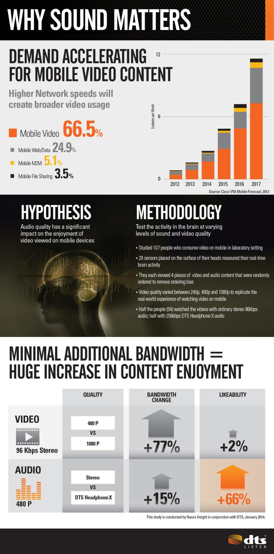 Sound Matters Study Infographic