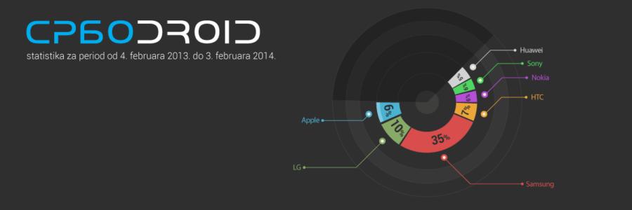 SrboDroid statistika Android korisnika iz Srbije