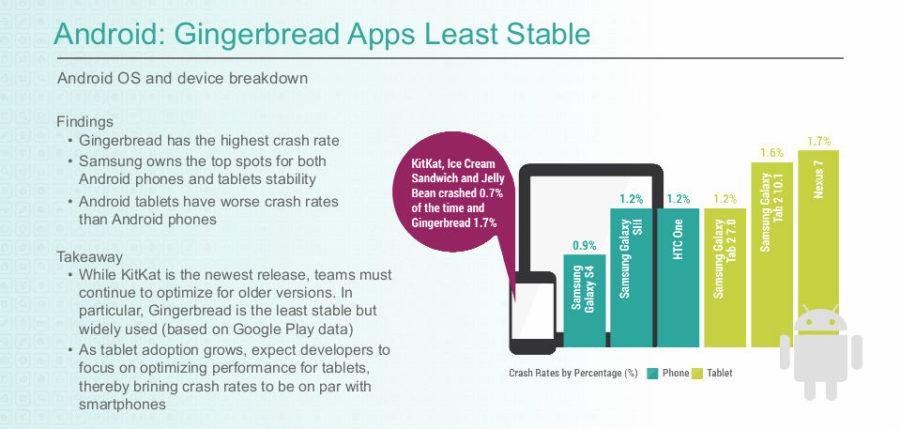 crashrate Android
