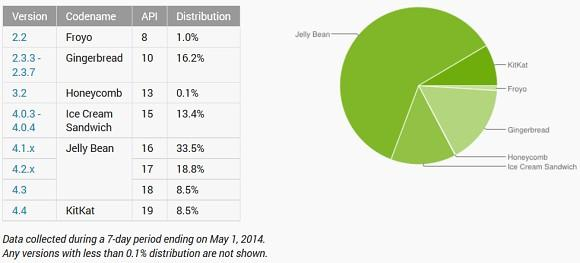 Android KitKat statistika