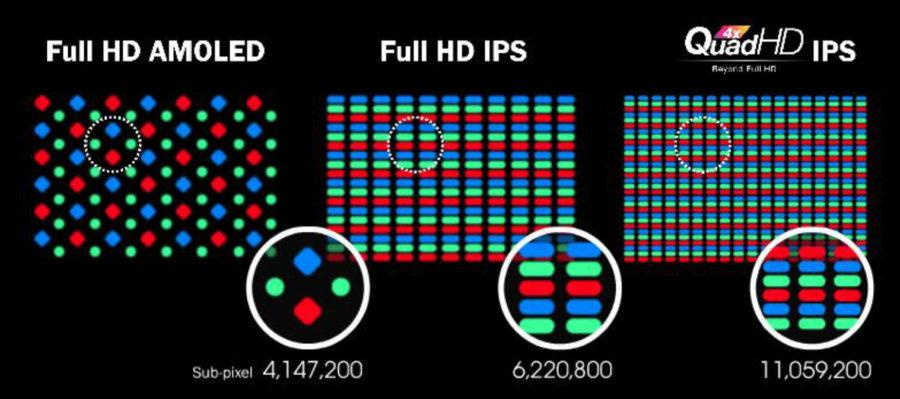 AMOLED vs IPS