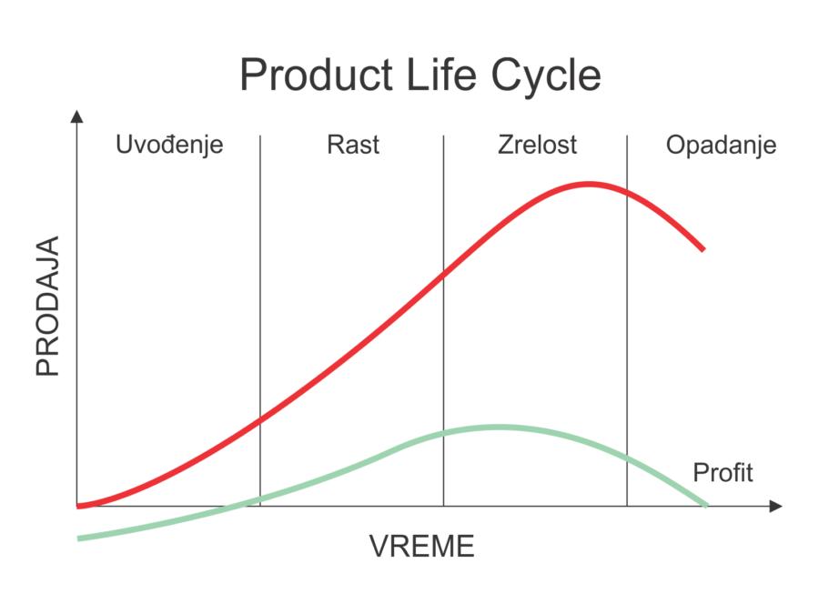 zivotni ciklus