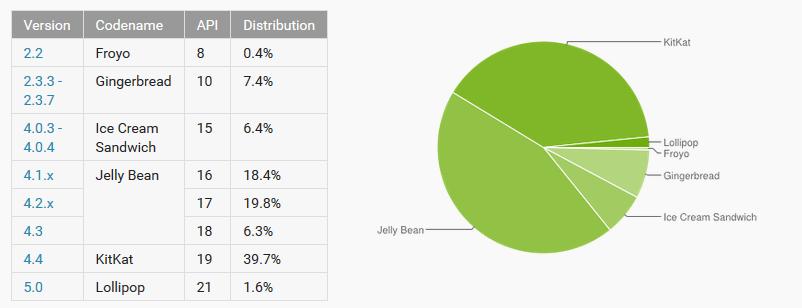 distribucija Androida