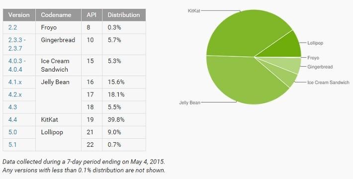 Android distribucija