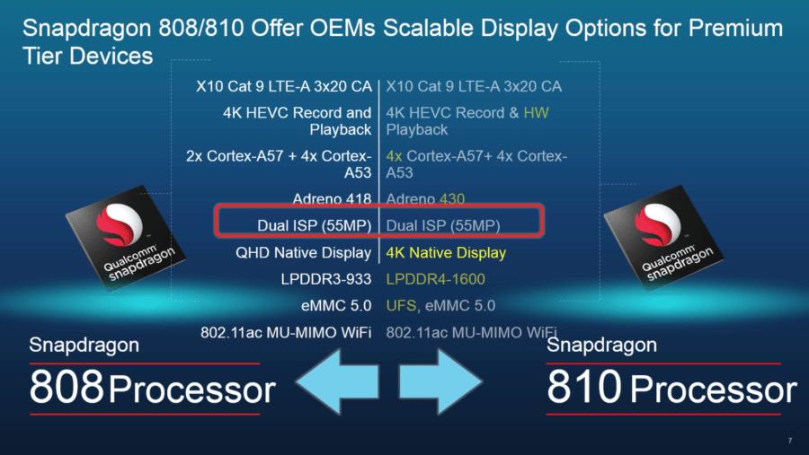 SD 808
