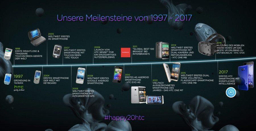 HTC Meilensteine